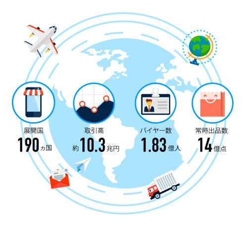 展開国190ヶ国 取引高約10.3兆円 バイヤー数1.83億人 常時出店数14億点