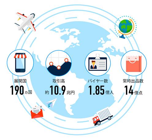 展開国190ヶ国 取引高約10.9兆円 バイヤー数1.85億人 常時出店数14億点