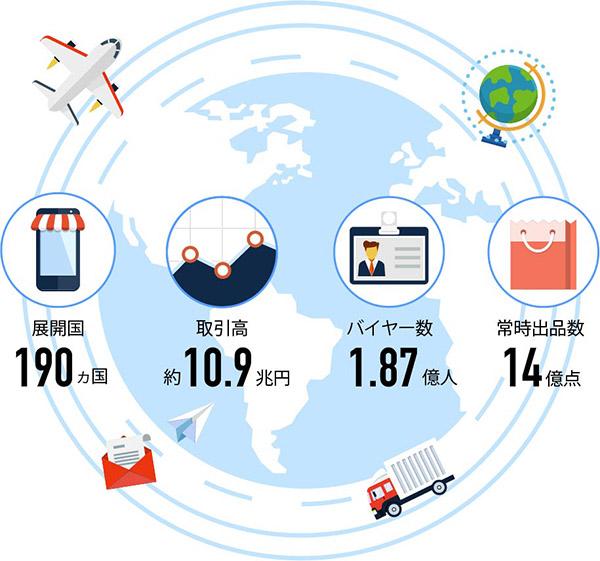 展開国190ヶ国 取引高約10.3兆円 バイヤー数1.73億人 常時出店数14億点