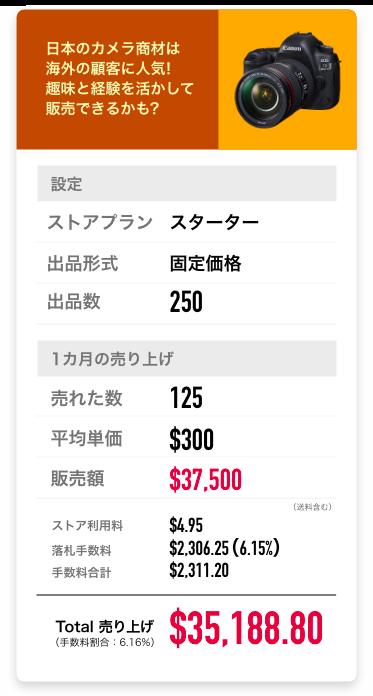日本のカメラ商材は海外の顧客に人気!趣味と経験を活かして販売できるかも?